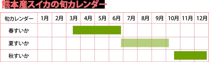 熊本産スイカの旬カレンダー